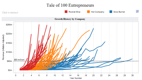 How Long Does it Take to Build a Technology Empire